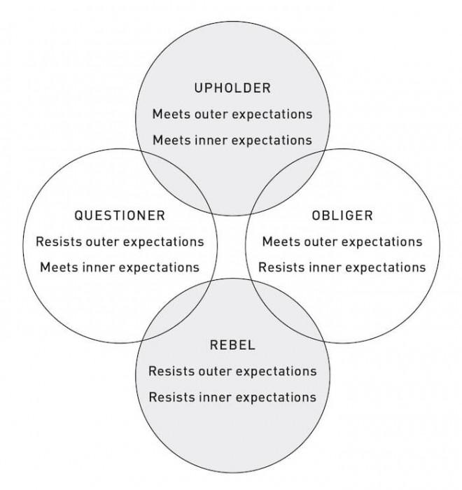 Les 4 tendances de Gretchen Rubin